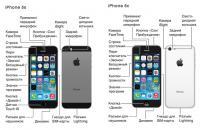 В нем содержится все об iPhone