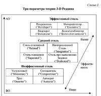 ... и контакты ( Relationship Orientation ) (ВО) и