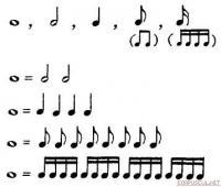 уроки фортепиано для начинающих ноты