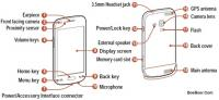 Samsung Galaxy Ace II x 2x GT
