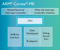 View larger Cortex-M0